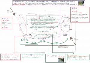 Z‹gAGreen Planning Chart